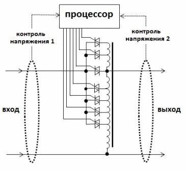 Процессор - самый важный элемент всей системы, от которого зависит эффективная работа стабилизатора напряжения.